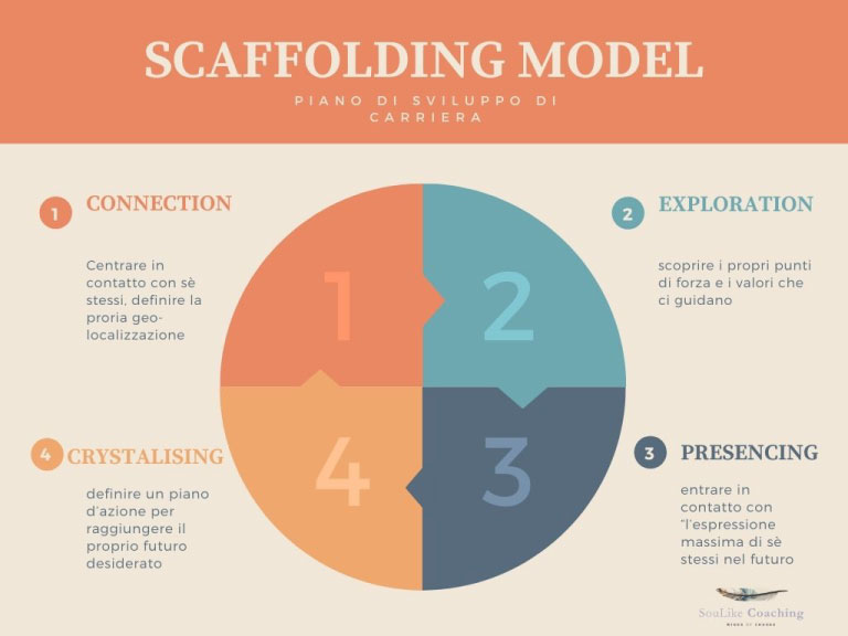 Scaffolding_Model